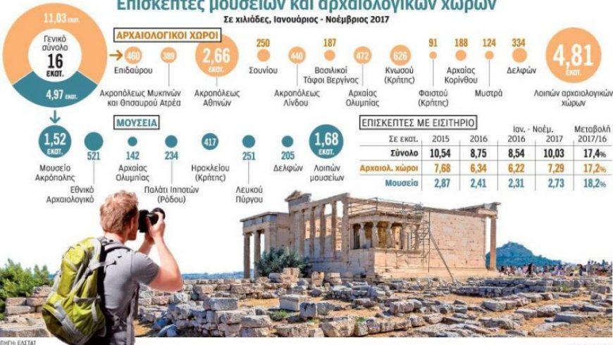 Πολιτισμός, η χαμένη ευκαιρία του τουρισμού