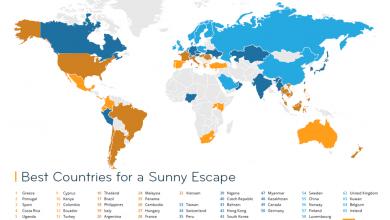Η Ελλάδα Νο1 προορισμός για μια ηλιόλουστη εξόρμηση