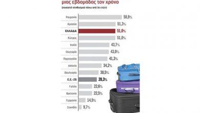 Ένας στους δύο Έλληνες αδυνατεί να κάνει διακοπές μιας εβδομάδας