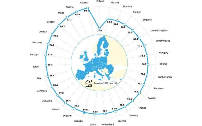Η Ελλάδα στις πέντε πρώτες χώρες με τα πιο καθαρά νερά στην Ευρώπη