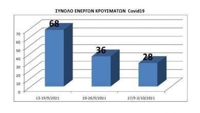 Δήμος Λευκάδας: Επιδημιολογική κατάσταση στη Λευκάδα βάσει των επίσημων στοιχείων του ΕΟΔΥ από 13/9 έως 3/10/2021